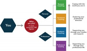 Career Pathway - select a support service for you academic and career development